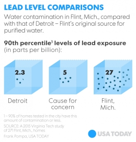 Lead Levels Graphic