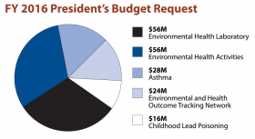 CDC Environmental Health Budget Requests 2016