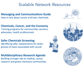 Scalable Network Resources